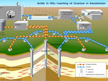 How static mixers contribute in uranium mining